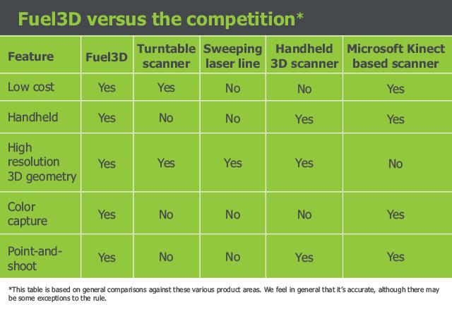 comparativa-fuel3D