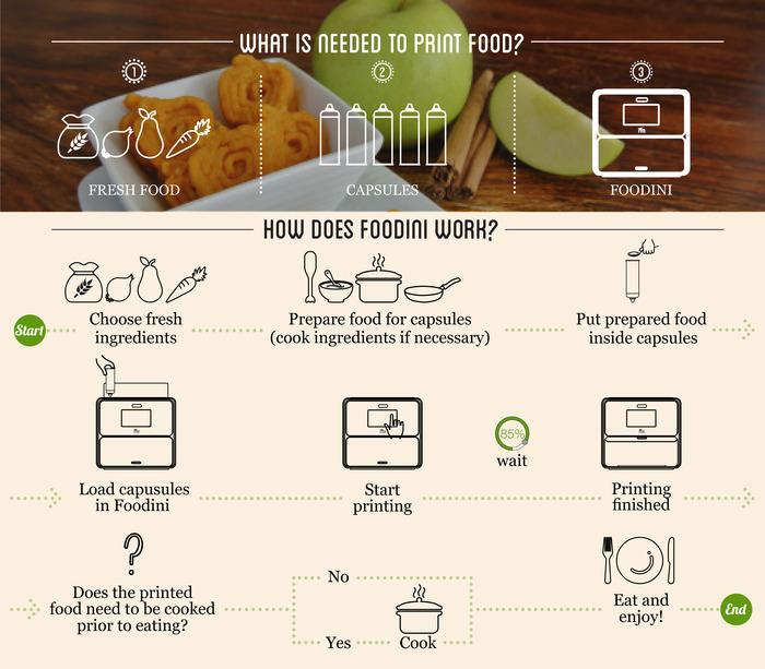 foodini-how-to