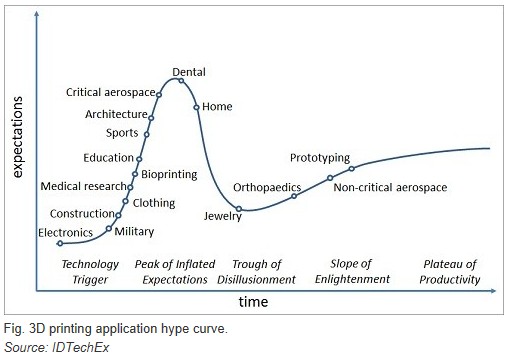 curva-hype-impresoras-3d